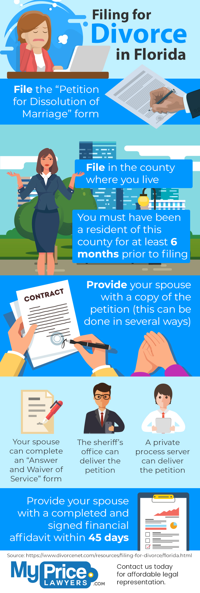 Infographic: Filing for Divorce in Florida - My Price Lawyers