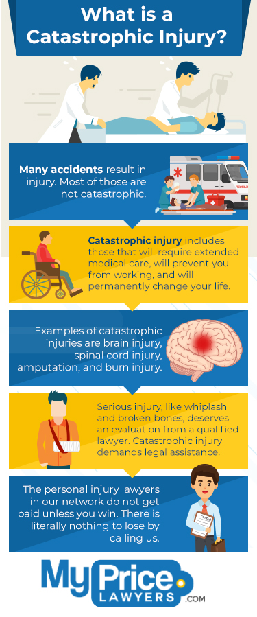 An Infographic Exploring Catastrophic Injury from My Price Lawyer in Florida